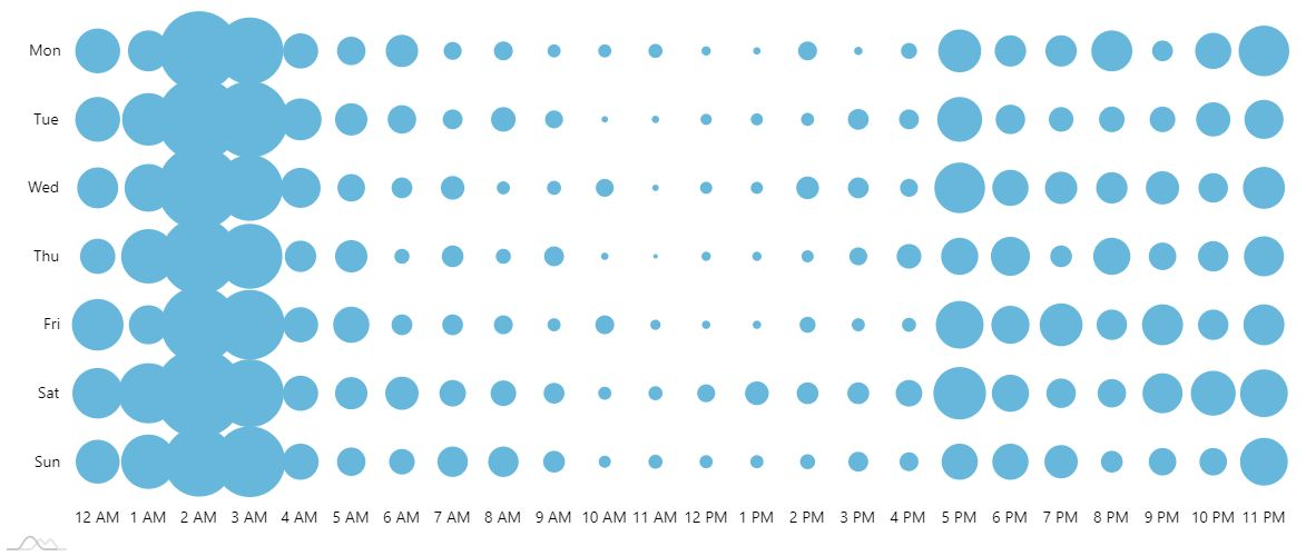 Wondering when is the best time to post on twitter? You can learn with Circleboom Twitter!