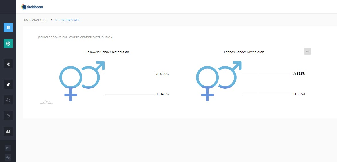 Gender on Twitter data lets you have the most possible Twitter gender analysis that you can get!