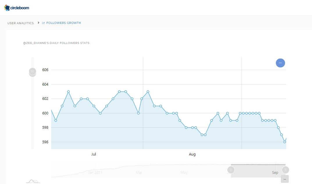 These Twitter follower count tracker graphs work like a charm on Circleboom Twitter. Try it!